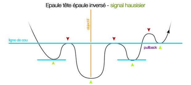 epaule-inverse